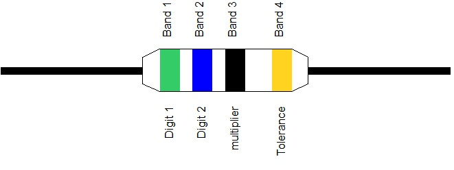 Colour code example